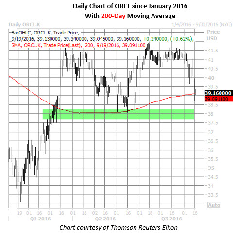 ORCL daily chart