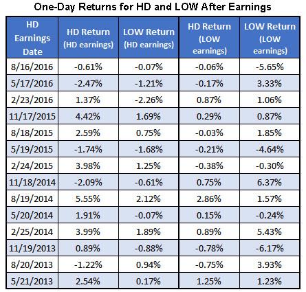 HD-LOW earnings 1