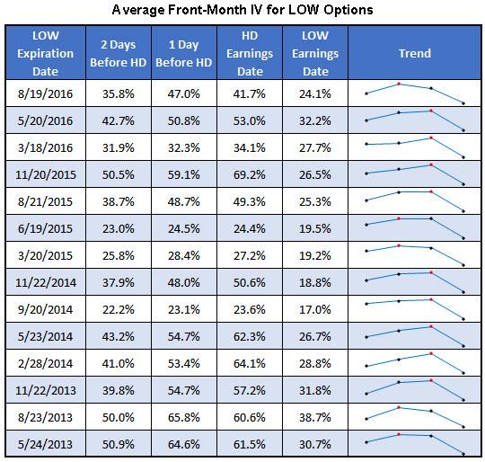 HD-LOW earnings 2