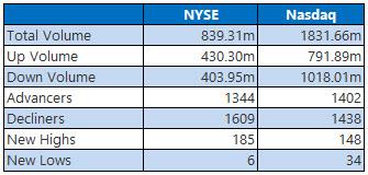 nyse and nasdaq stats september 8