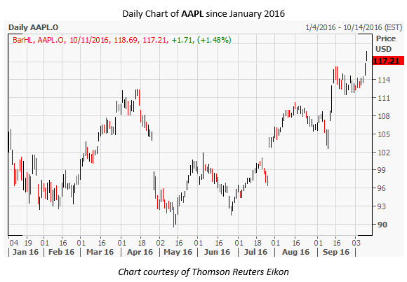 AAPL Daily Chart Oct 11