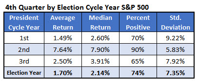 spx 4q returns election cycle