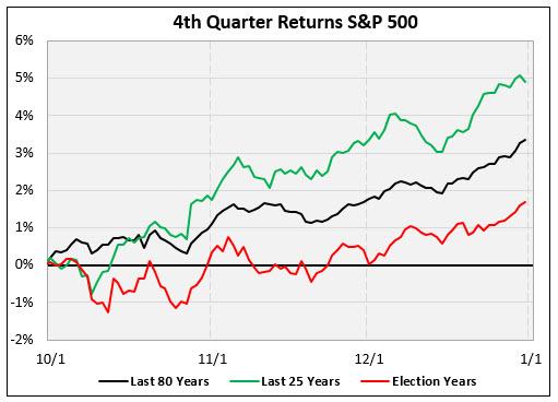 spx 4q returns graph