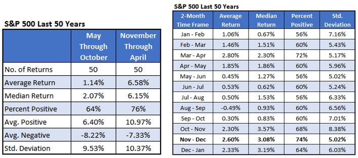 SPX returns by month last 50 years