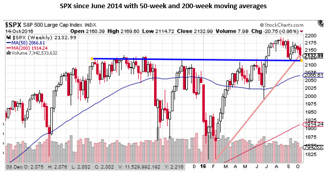 SPX weekly price chart