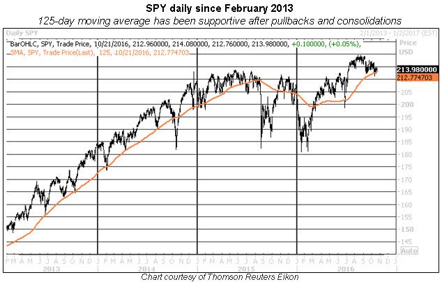 SPY 125 day moving average 1022