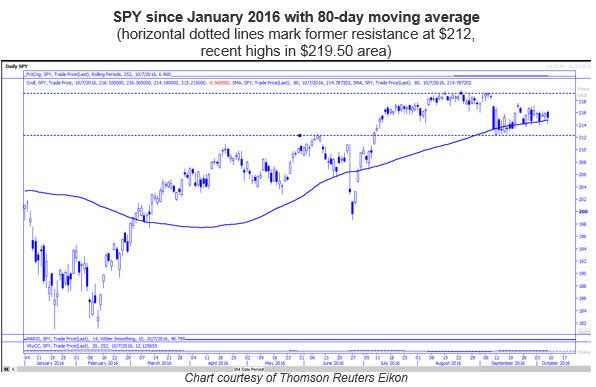 SPY daily chart 2016 1007