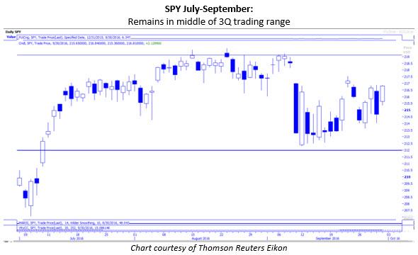 spy daily july-september trading range