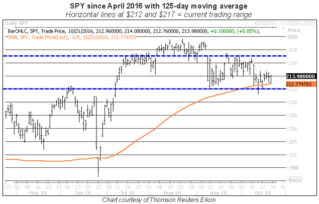SPY daily trading range 1022