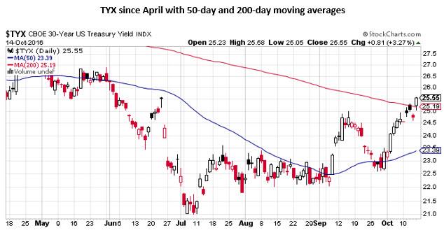 TYX daily price chart