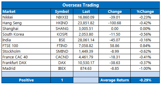 overseas stocks october 7