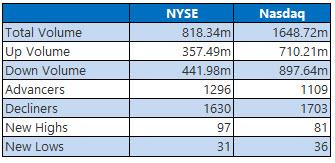 NYSE and Nasdaq Stats October 6