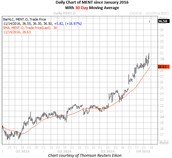 Dow Jones Industrial Average Cautiously Higher