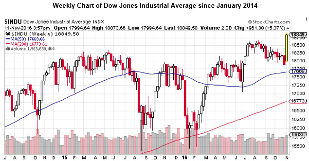 djia weekly since jan 2014