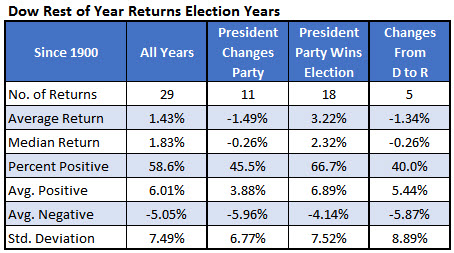 dow rest of year returns election party change