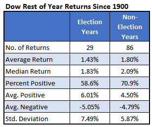 dow rest of year returns since 1900