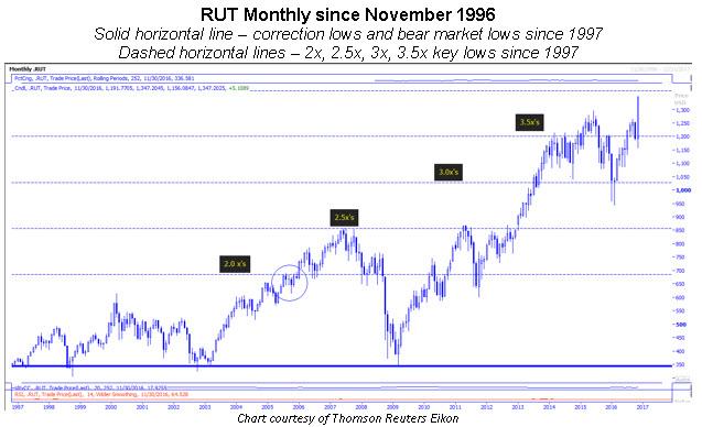 rut monthly 1127