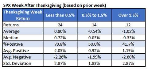 spx post txgiving returns