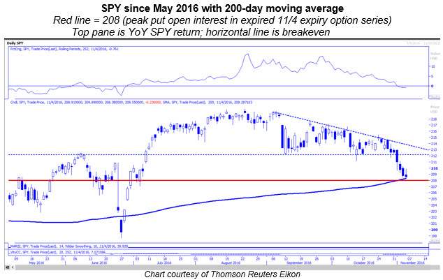 spy daily with 200 day moving average