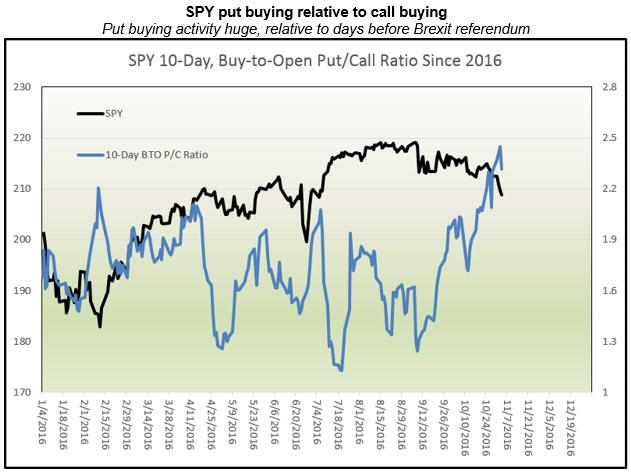 spy put buying ratio