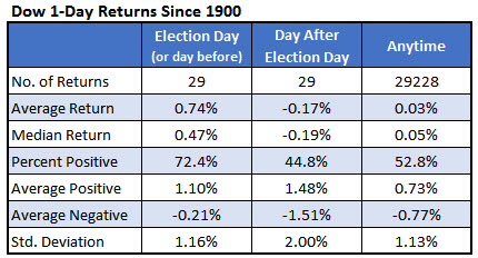 dow 1 day returns since 1900