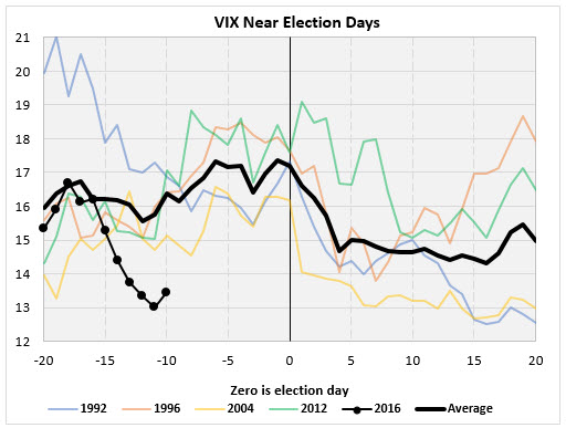 vix election day