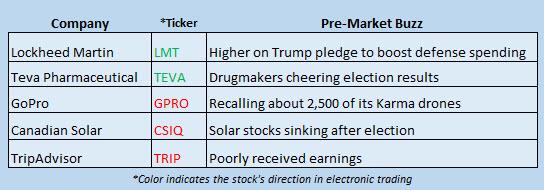 Buzz Stocks Nov 9