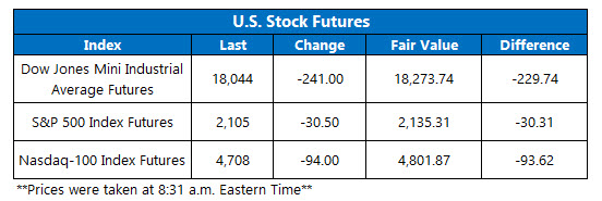 Dow Futures November 9