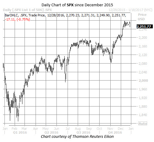 2016 review SPX chart