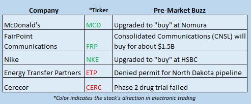 Buzz Stocks Dec 5