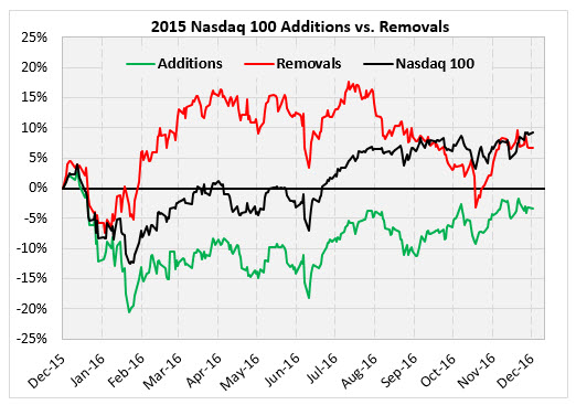 NDX Additions and Removals chart Dec 20