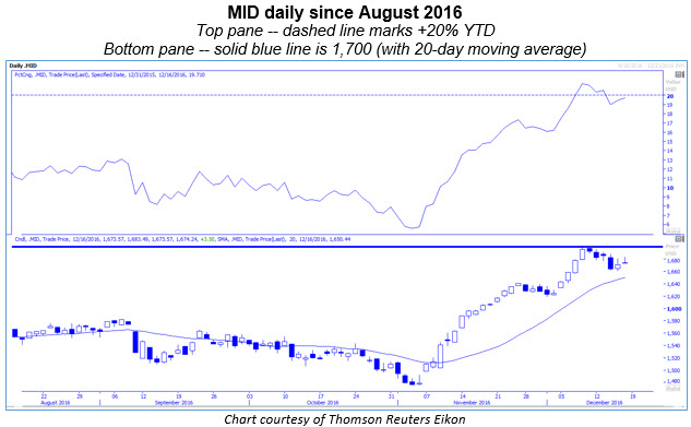MID daily 1216