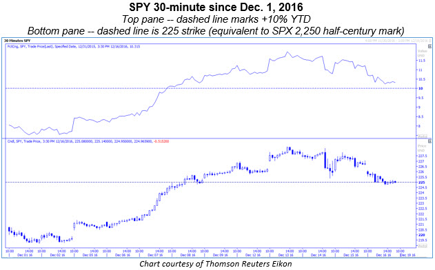 spy 30-minute 1216
