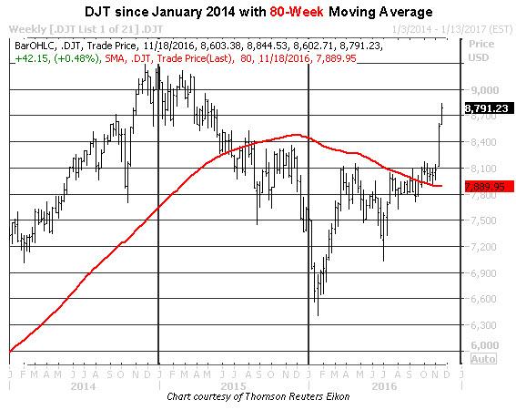 djt weekly 1117