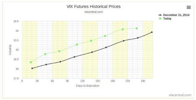 VIX futures 0104