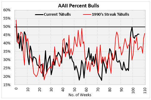 aaii bulls jan 10