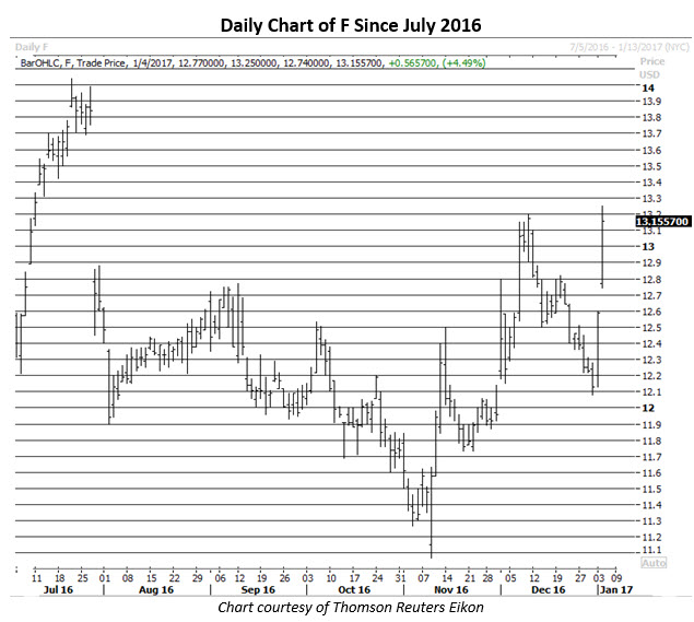 Daily Chart of Ford Jan 4