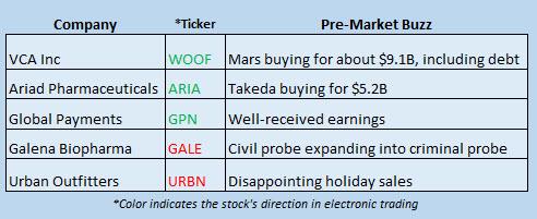 Buzz Stocks Jan 9
