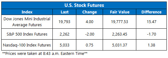 dow futures jan 11