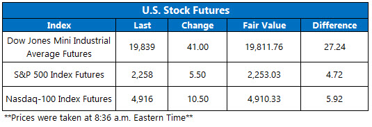 dow futures jan 4