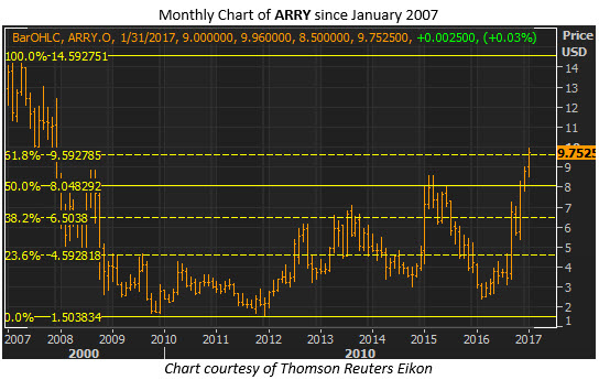 arry monthly jan 11