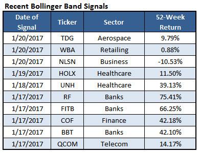 Bollinger bands stock picks
