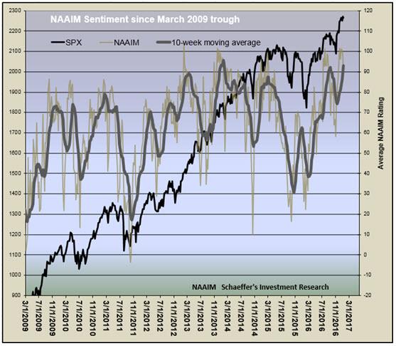 2 Sentiment Surveys Hinting at High Hopes for Stocks