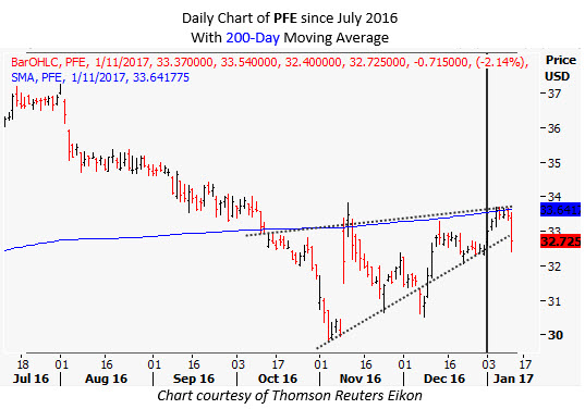 pfe daily jan 11