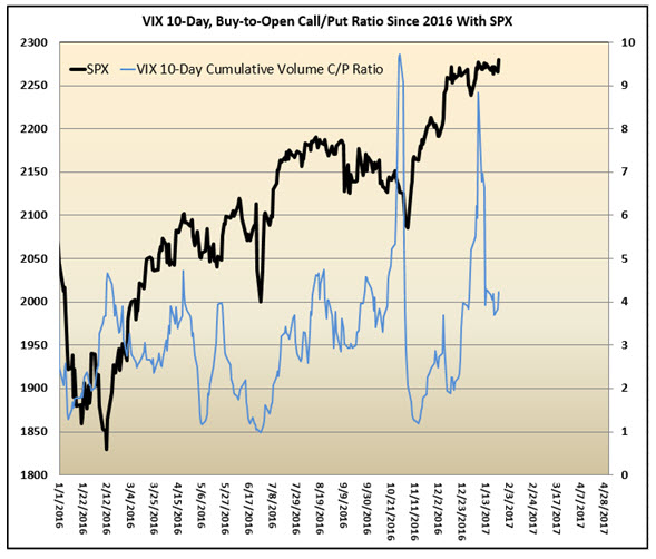 vix 10day bto call_put ratio