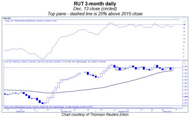 rut daily 0113