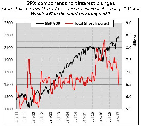 spx total short interest