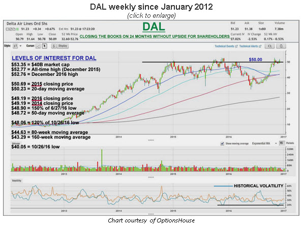 dal weekly sm 0113