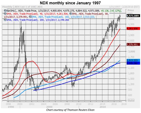 ndx monthly 0106