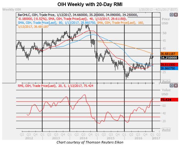 oih weekly 0113